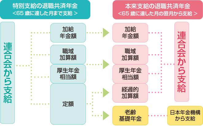 退職共済年金額の図1