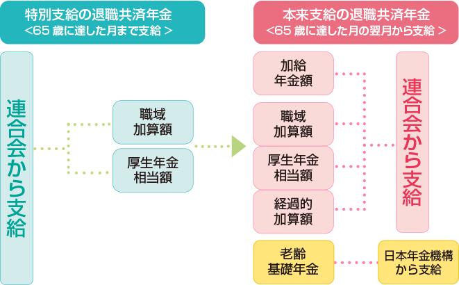 退職共済年金額の図2